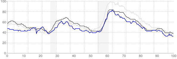 Wichita Falls, Texas monthly unemployment rate chart